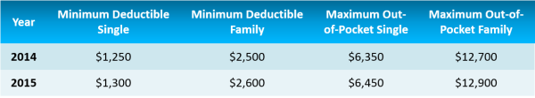 HSA plan deductibles resized 600